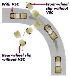 Vehicle Stability Control