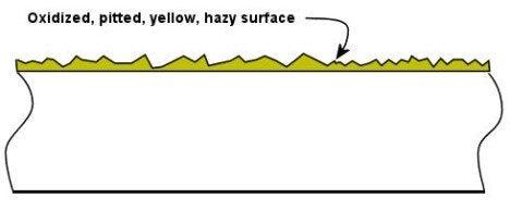 headlight surface illustration