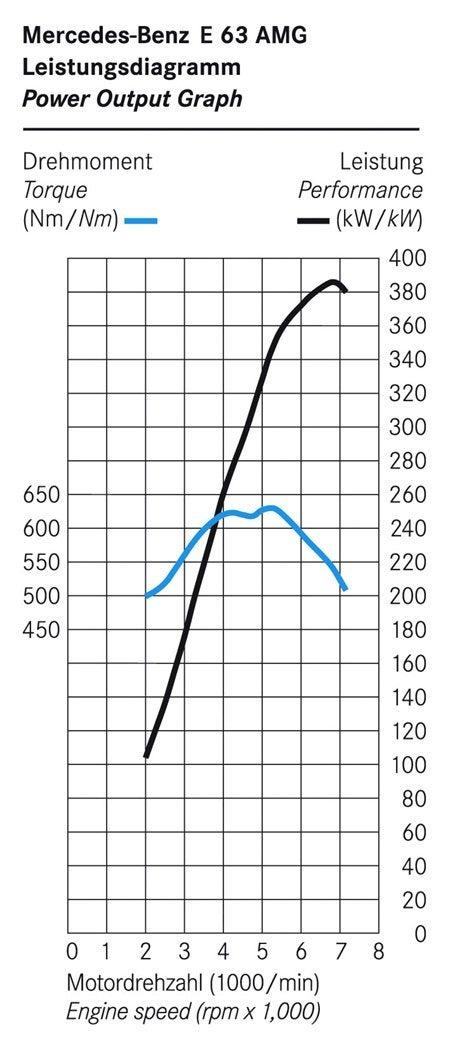 E 63 AMG Torque graf.jpg