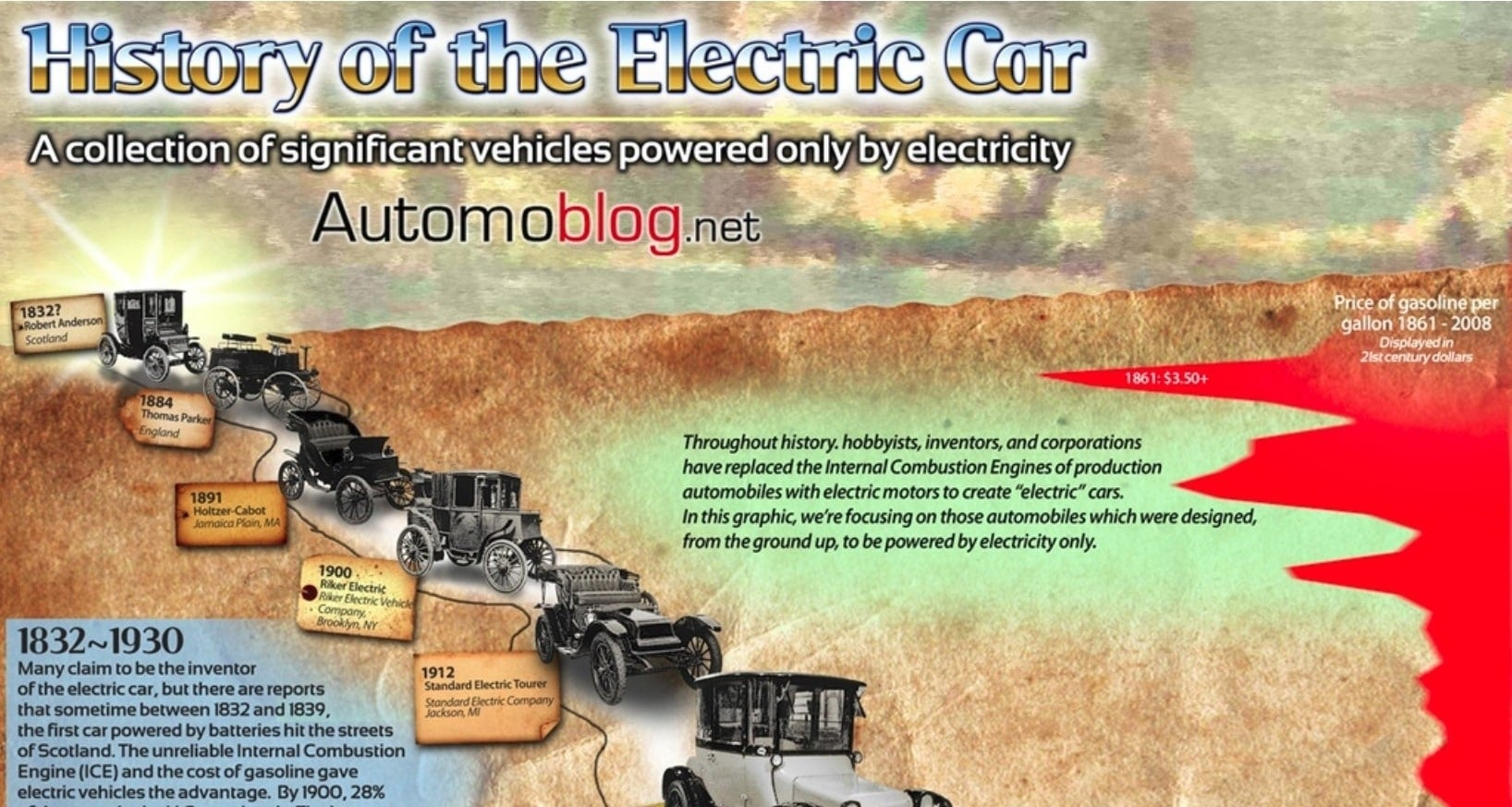 History of the Electric Car header