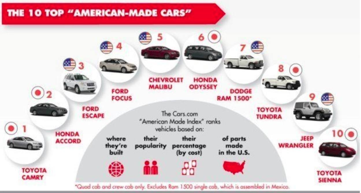 Top 10 American made cars