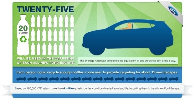 Ford Eco Infographic