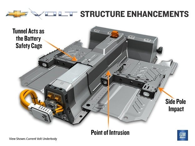 Volt Structure Enhancement