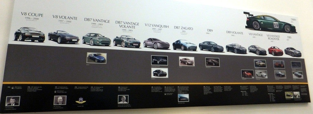 Aston Martin Factory history