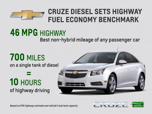 Cruze Diesel MPG