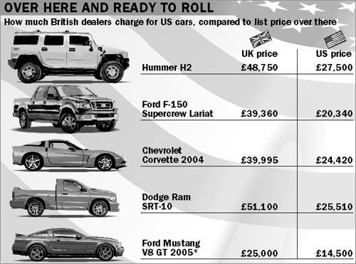 How Much Cost To Import Car From Uk