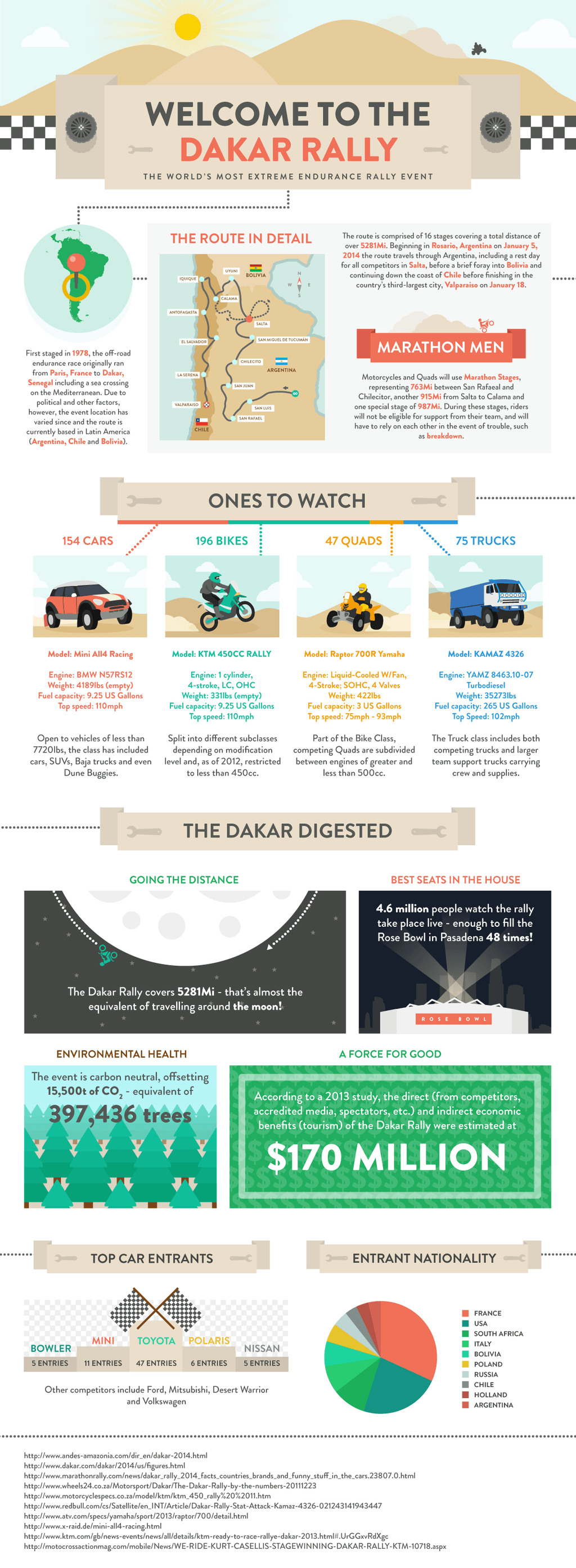 Dakar 2014 Infographic