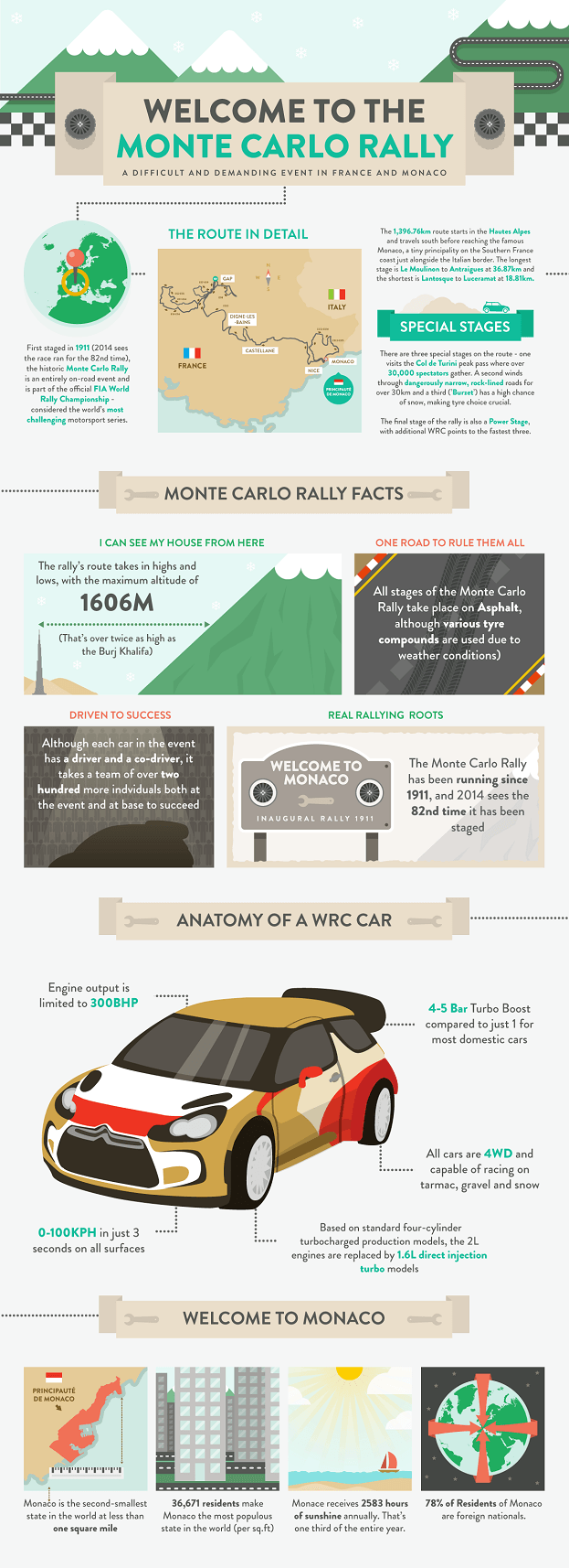 Monte Carlo Rally infographic
