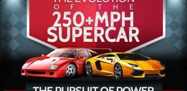 Evolution of the 200mph Supercar