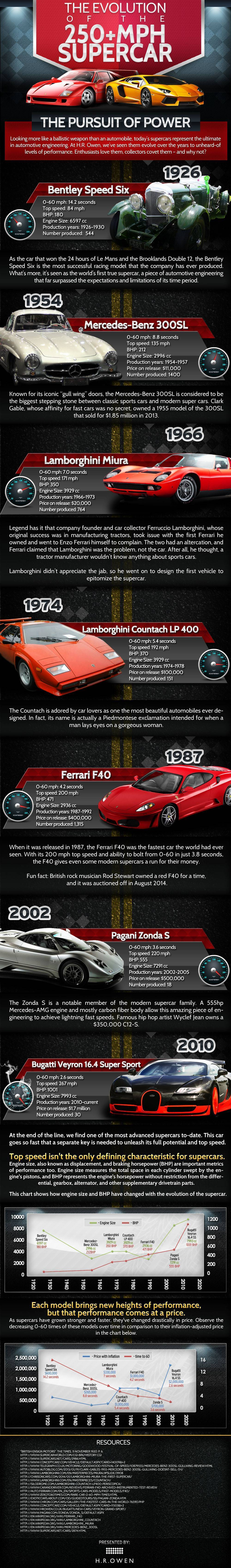 Evolution of the 200mph Supercar infographic