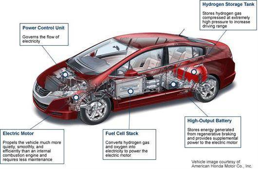 Hydrogen Car Info Graphic