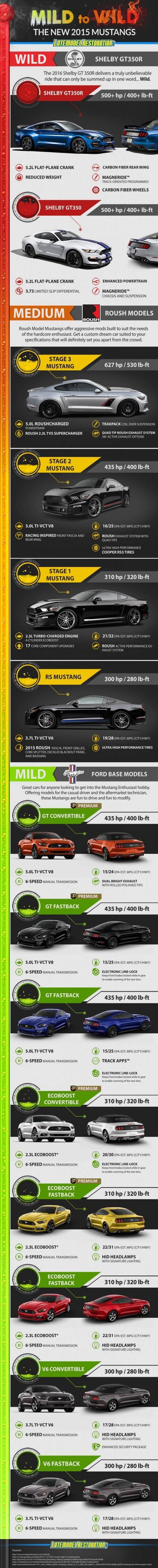 2015 Ford Mustang Infographic - Latemodel Restoration