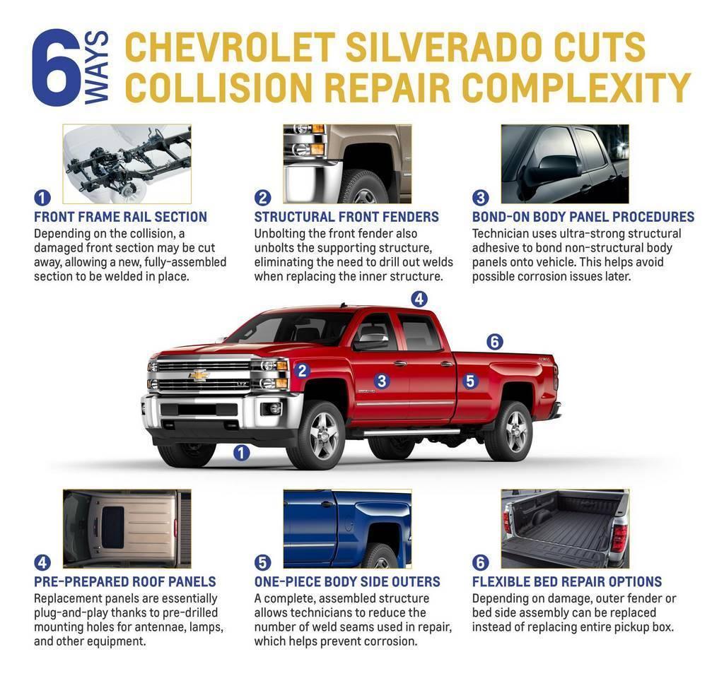 Silverado Repair Infographic