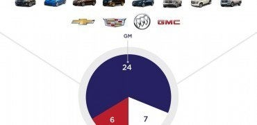 A study conducted by American University finds that General Motors produced the greatest number of car models ranked at or near the top of the 2015 'Made in America' Automotive Index.