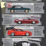 Ford Mustangs at the Movies (Infographic)