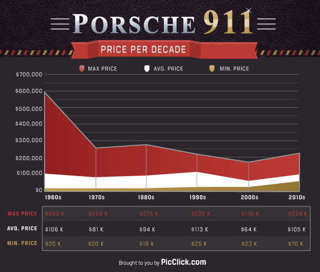 Prosche Price Graph