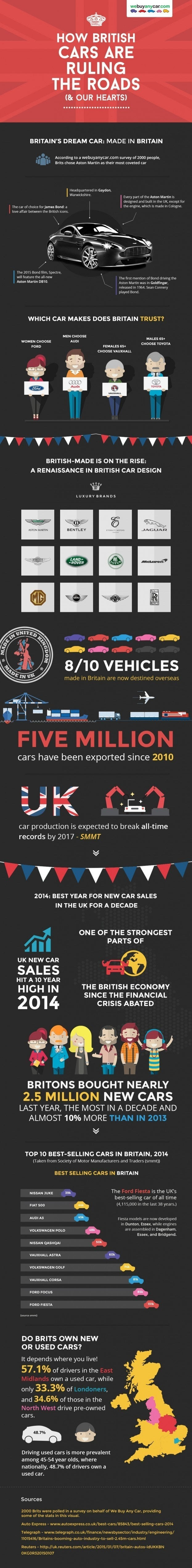 British Car Invasion Infographic