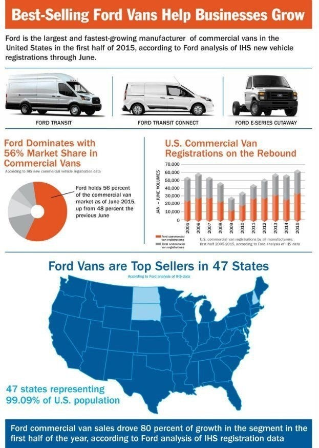 Ford Vans Infographic