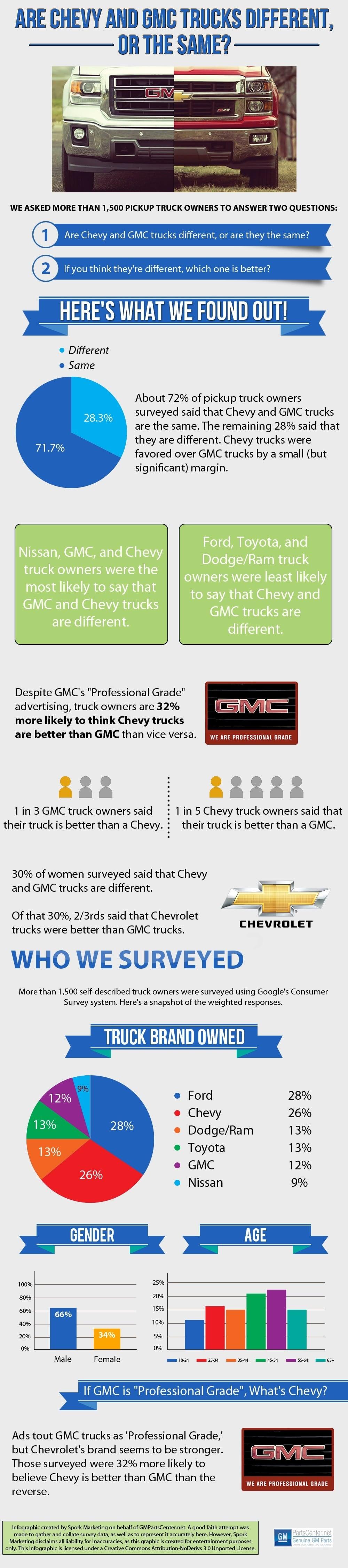 chevy-vs-gmc-infographic