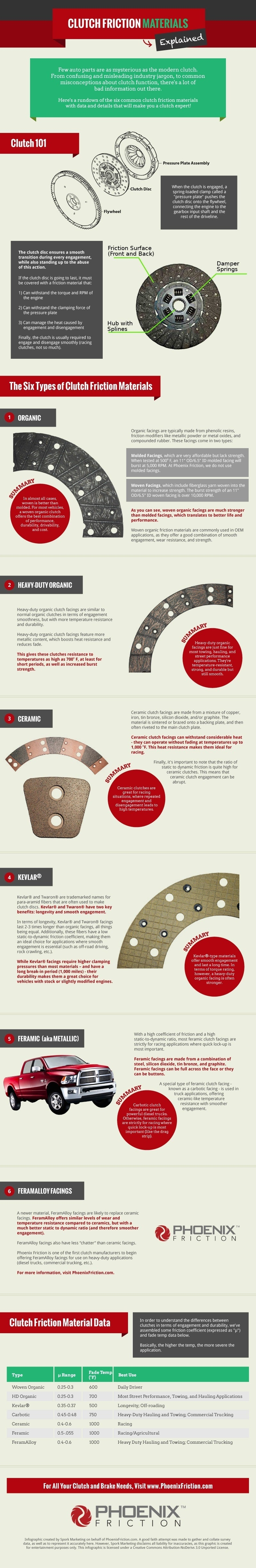 Clutch-Friction-Material-Infographic (1)
