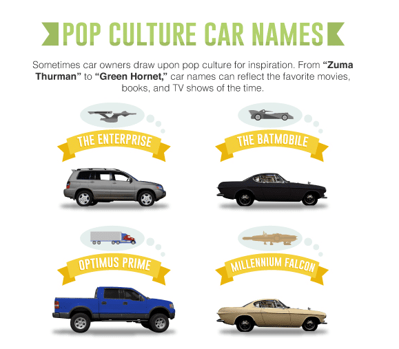 Most Popular Car Names Revealed