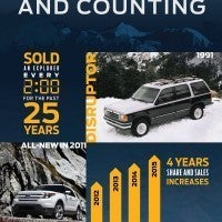 01 16Expl 25Years BestSelling 200x200 - Ford Explorer: Basketball Coaches, Grocery Stores & The Future Carl