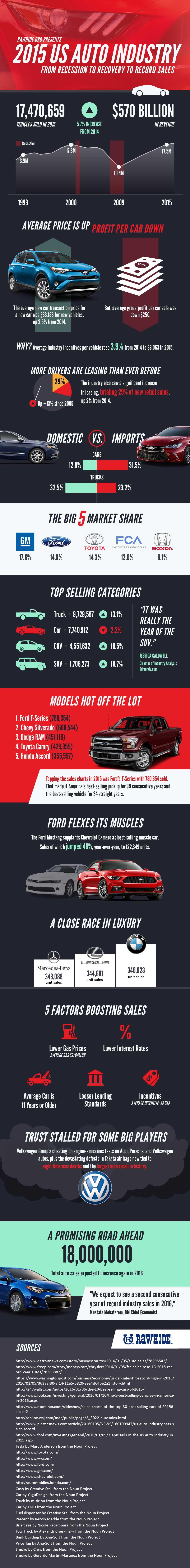 2015-AutoSales-Infographic