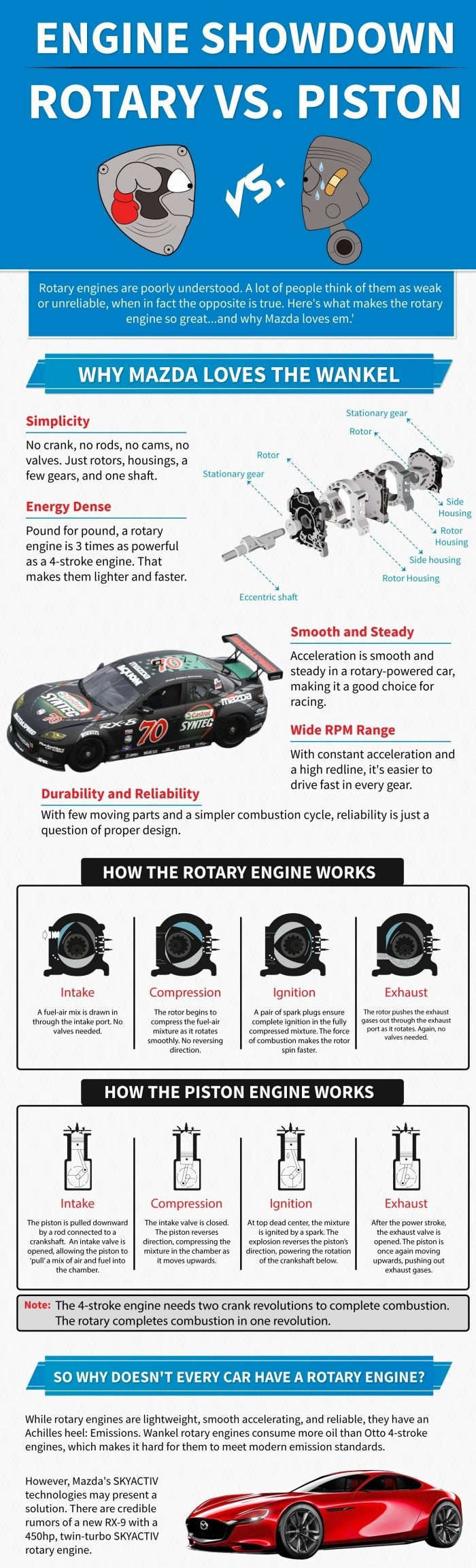 Mazda Rotary Engine Infographic