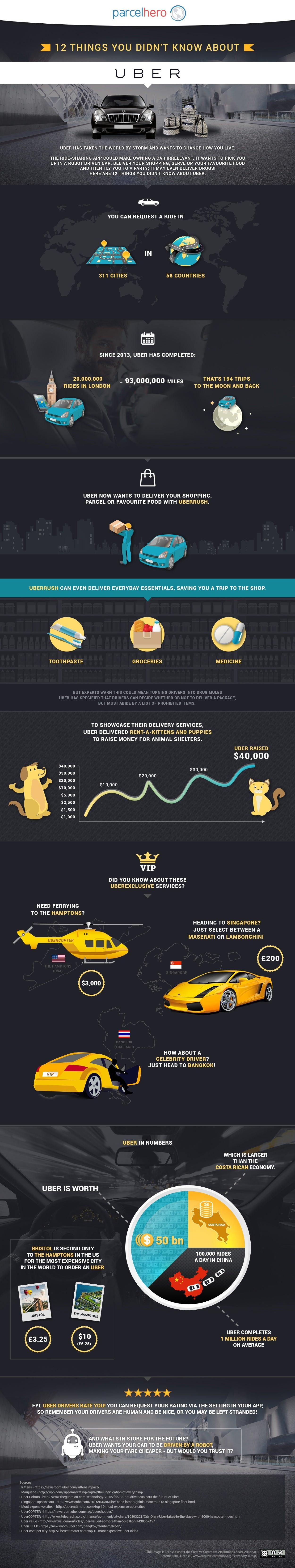 UBER_infographic