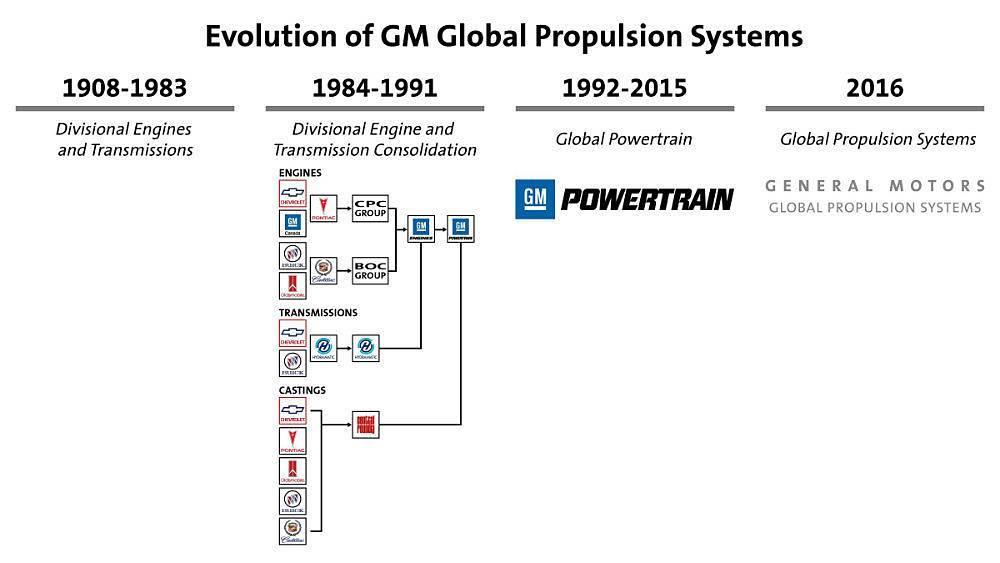 GM_Powertrain_timeline