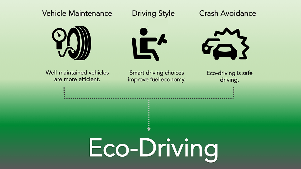General eco-driving graphic_wide frame