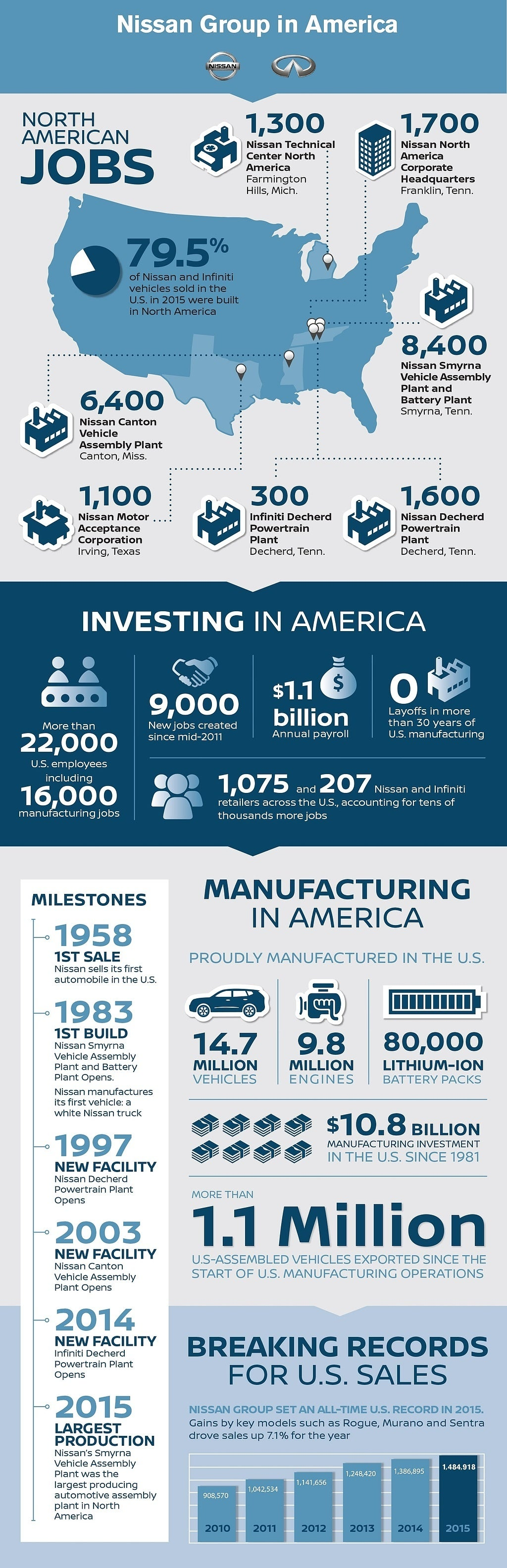 In recent years, Nissan has made strategic investments in its U.S. operations to ensure the company is able to continue to build quality vehicles that meet the growing needs of U.S. consumers. In 2015, Nissan marked a number of key U.S. milestones, including all-time records for total sales (1,484,918) and production (962,373). Localization remains an important part of Nissan's strategy in North America, and the company has increased production of its core models in North America: Altima, Pathfinder, Sentra, Rogue, Versa, LEAF, Murano, Maxima and the next-generation TITAN.