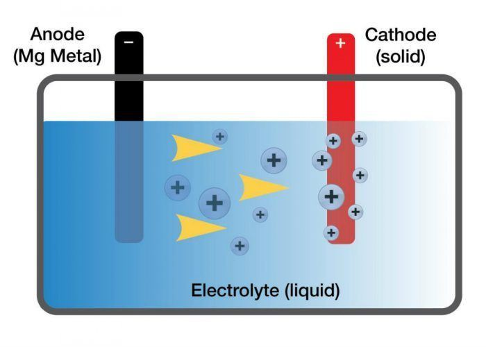 Batteries are made up of three main components: a ANODE (-), a CATHODE (+) and between them, a ELECTROLYTE. Electrons move between the anode and the cathode through the external circuit, while ions are transported through the electrolyte to balance the charge. Different metal combinations require different electrolytes that must efficiently allow the movement of ions while not corroding the anode and cathode.