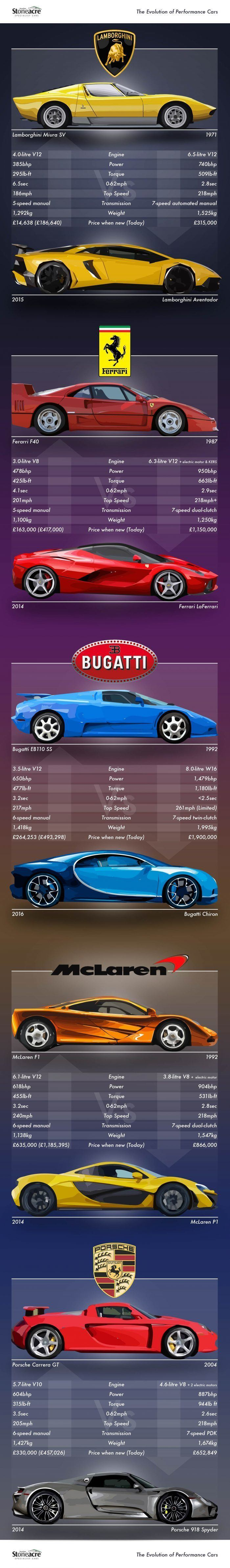 Performance Cars Comparision Chart
