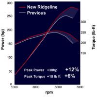 powertrain 02 200x200 - 2017 Honda Ridgeline: Breaking The Truck Mold