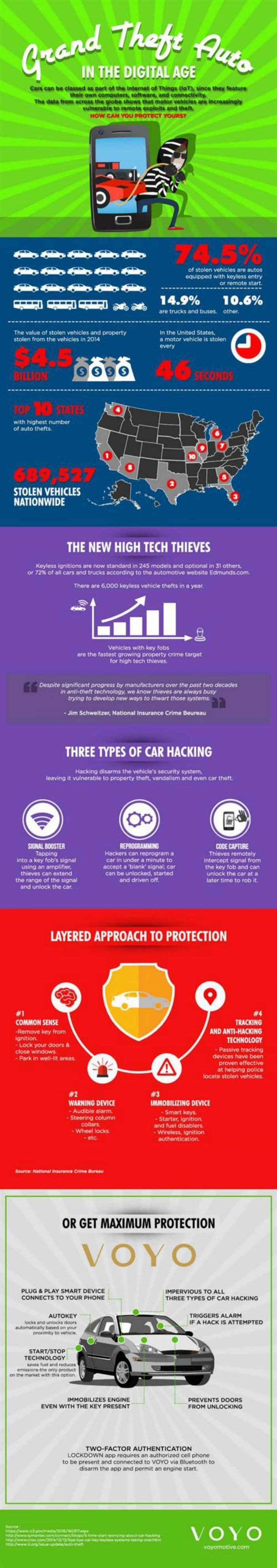 New App Helps Prevent Car Hacking & Theft