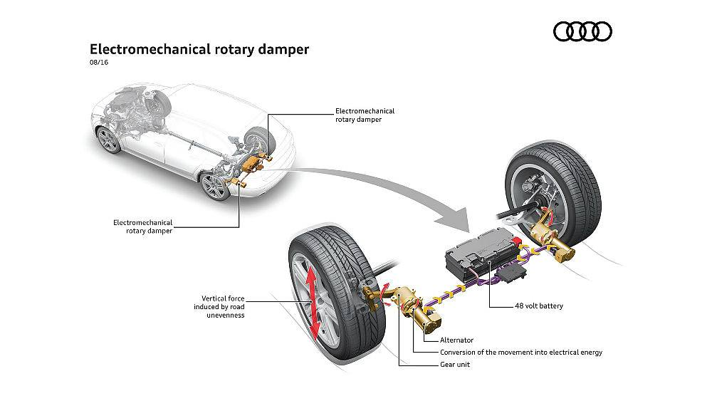 Audi eROT Suspension Prototype Coverts Wasted Energy Into Electricity