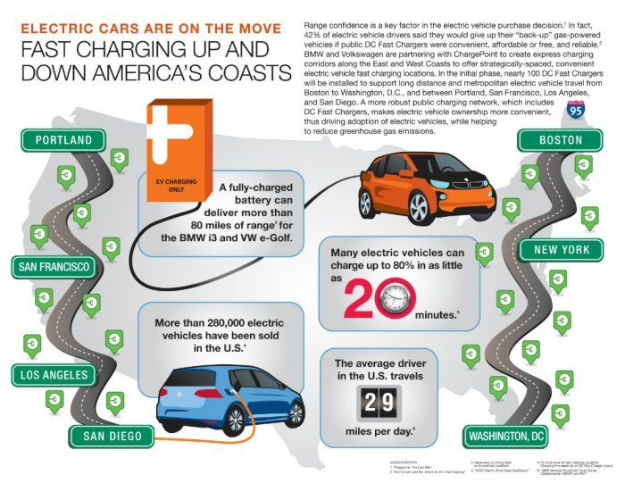 VW Express Charging Infographic