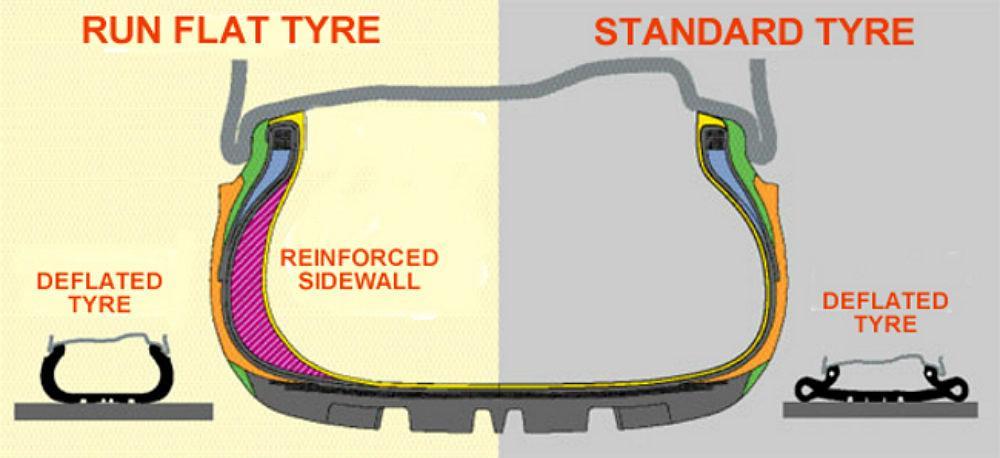 runflat-tyres
