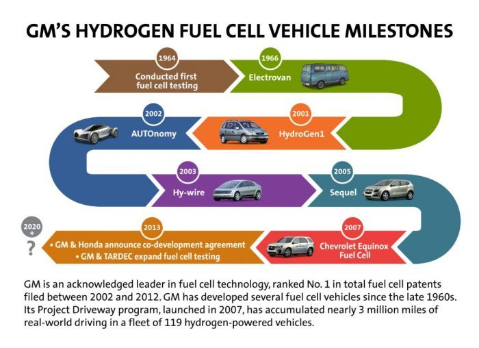 gm-fuel-cell-milestones-medium