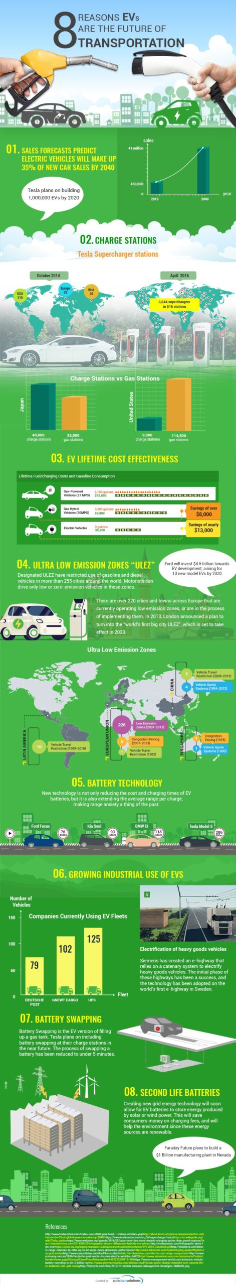 electric-vehicles-are-the-future-1