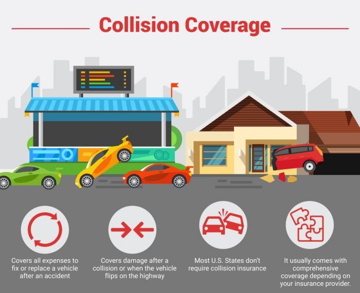Collision Coverage