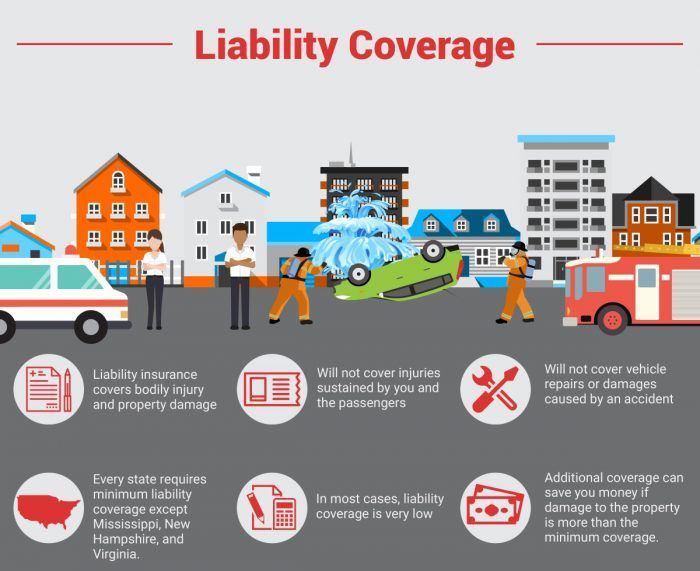 Types Of Liability Car Insurance