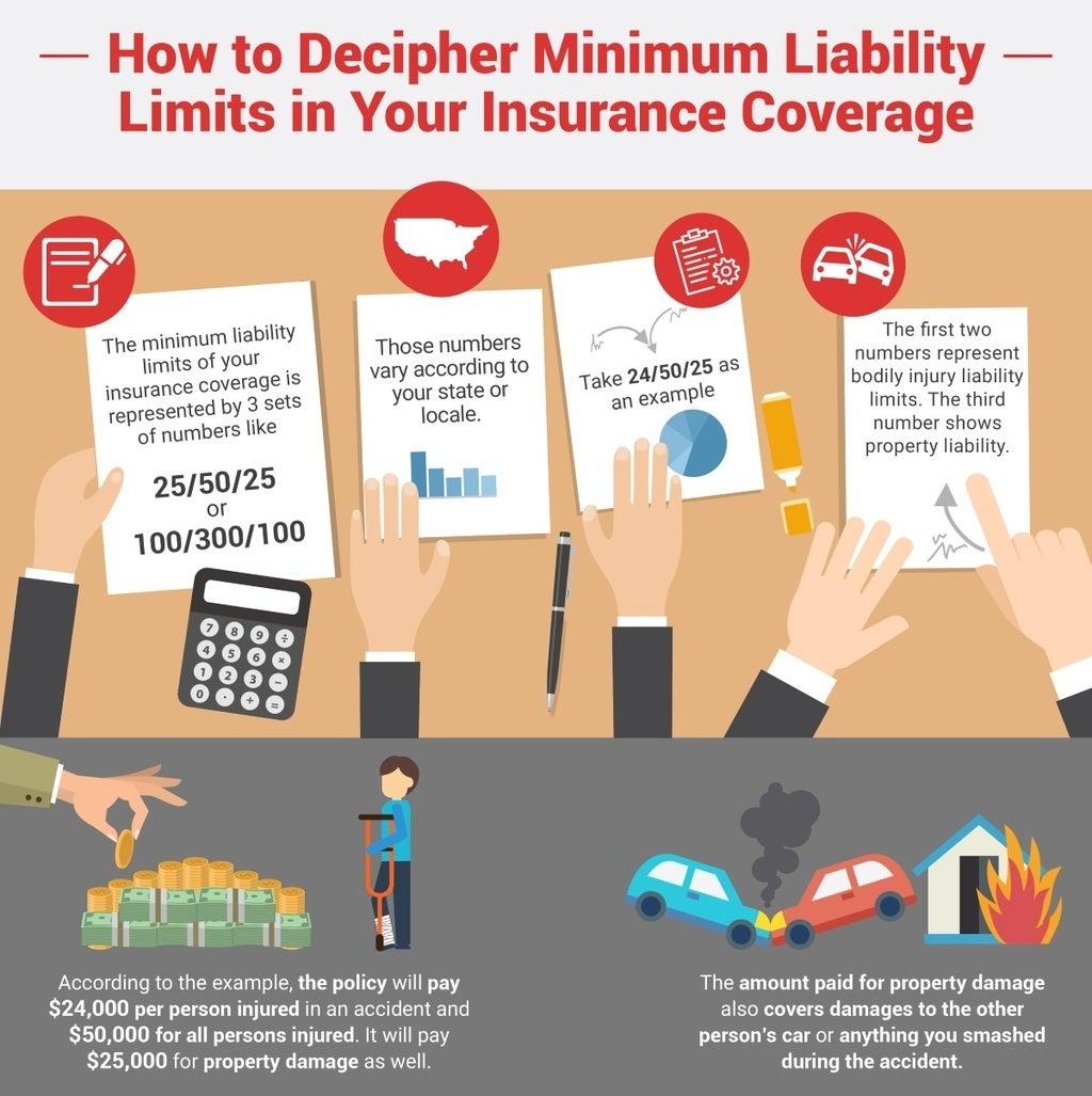 Minimum Liability Limits