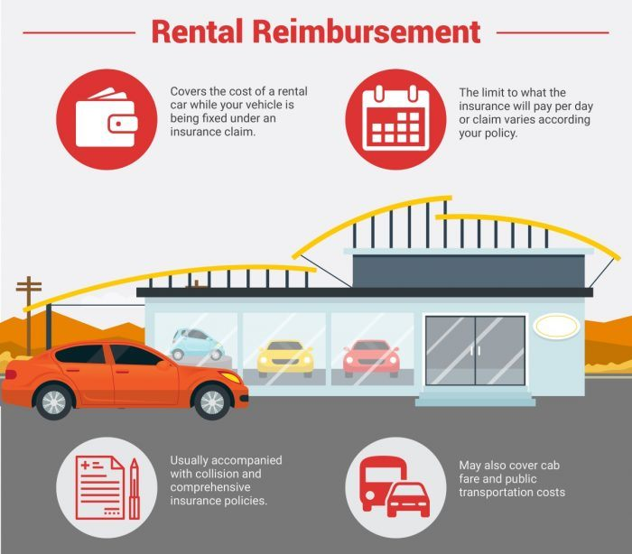 Car Rental Insurance Hotwire Or Rental Company