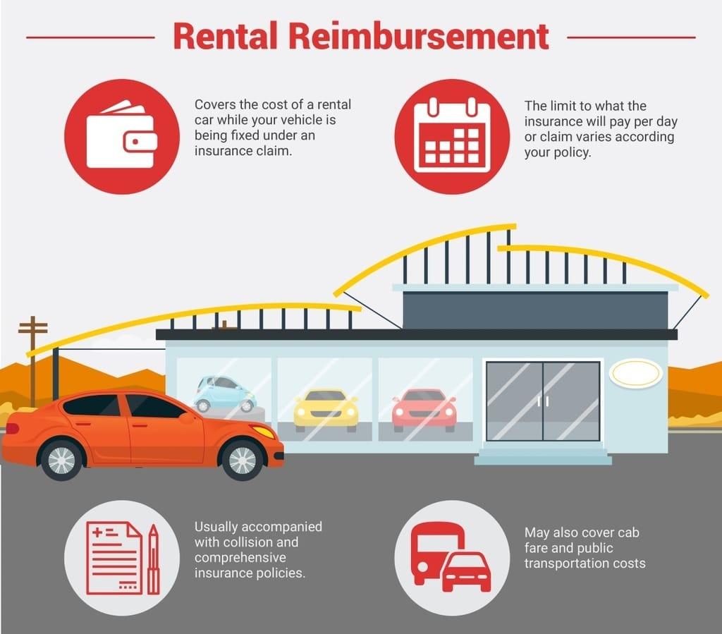 Rental Reimbursement