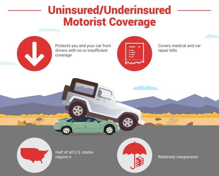 what is underinsured motor vehicle coverage