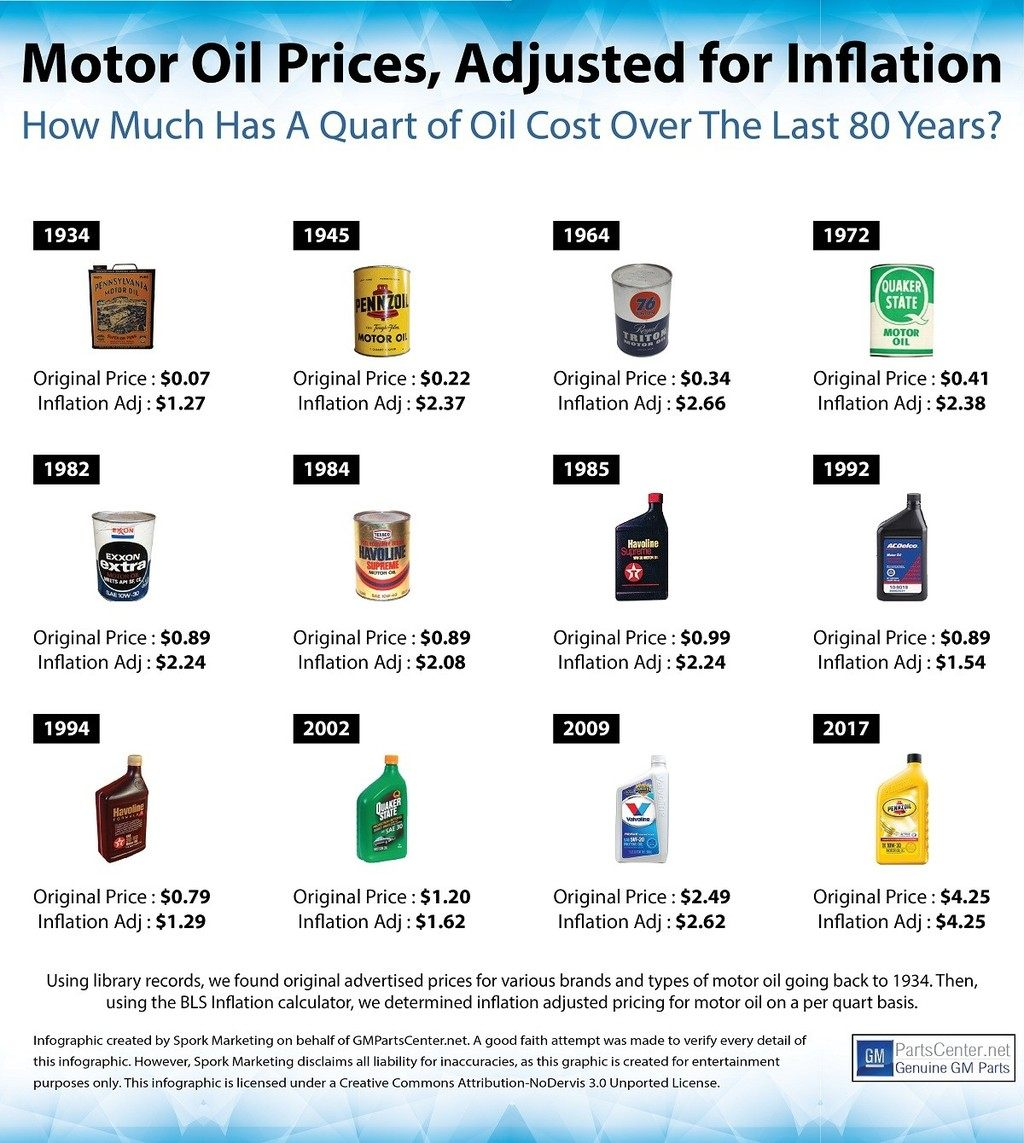 How Motor Oil Prices Have Changed Over 80 Years Infographic