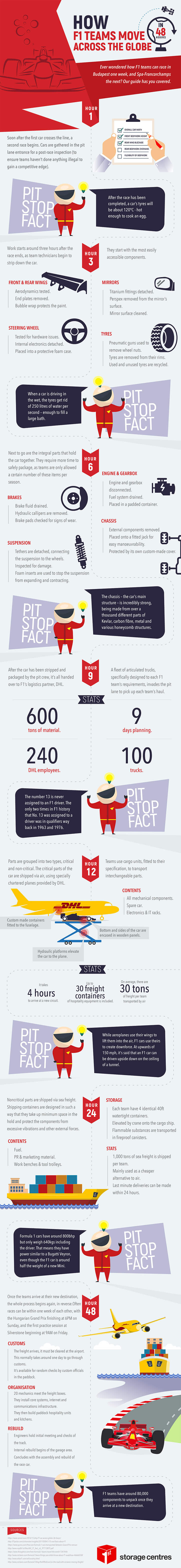 F1-Teams-moving-across-the-Globe-infographic