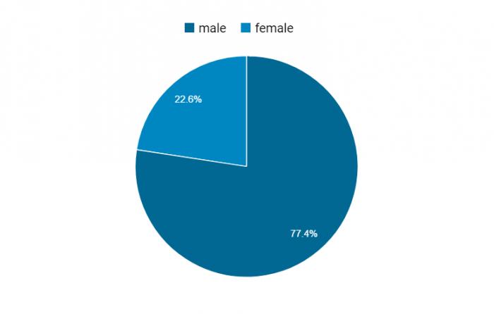 Gender Chart